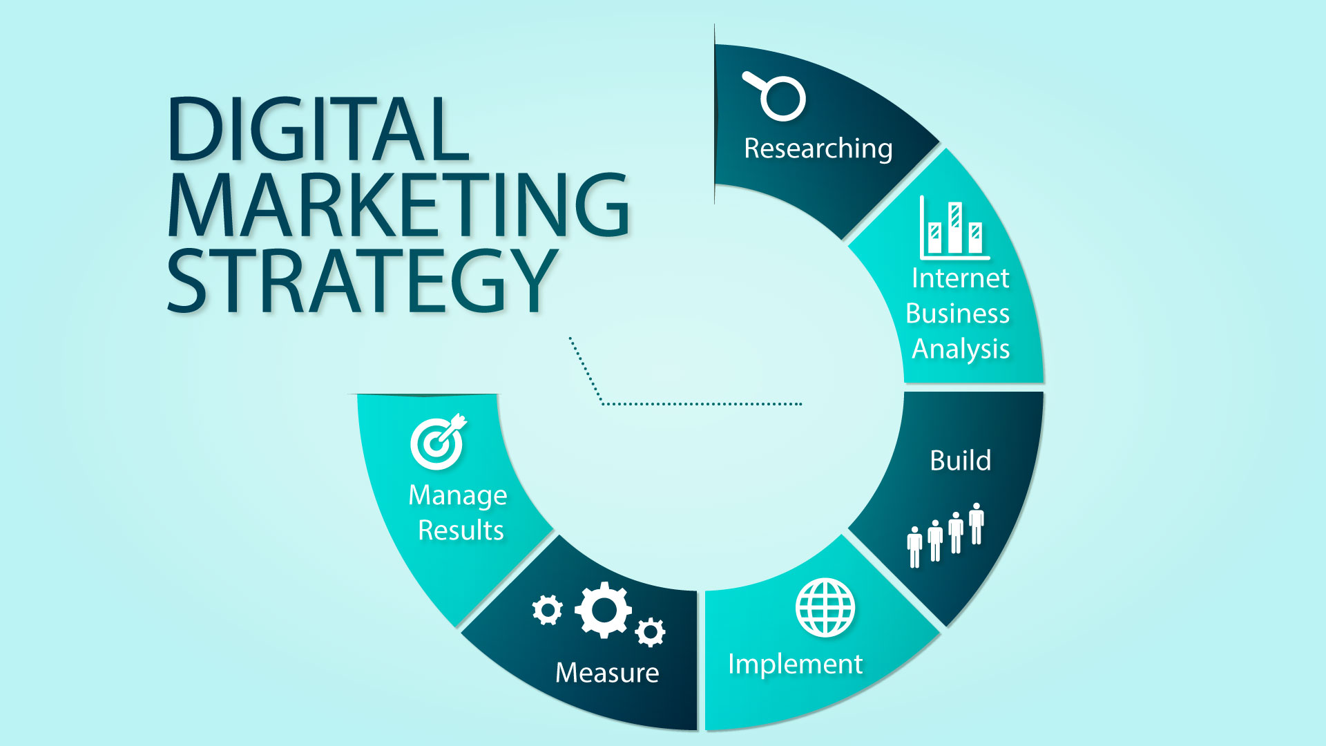 Photo of 5 Steps to a Powerful Digital Marketing Strategy