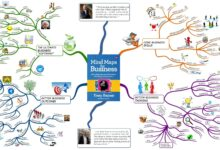 Photo of All Dissection And Information About Mind Mapping